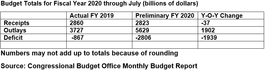 Budget Totals for Fiscal Year 2020 Through July