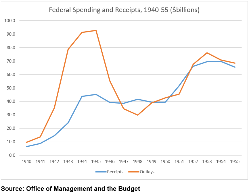 Federal Spending and Receipts, 1940–55 ($billions)